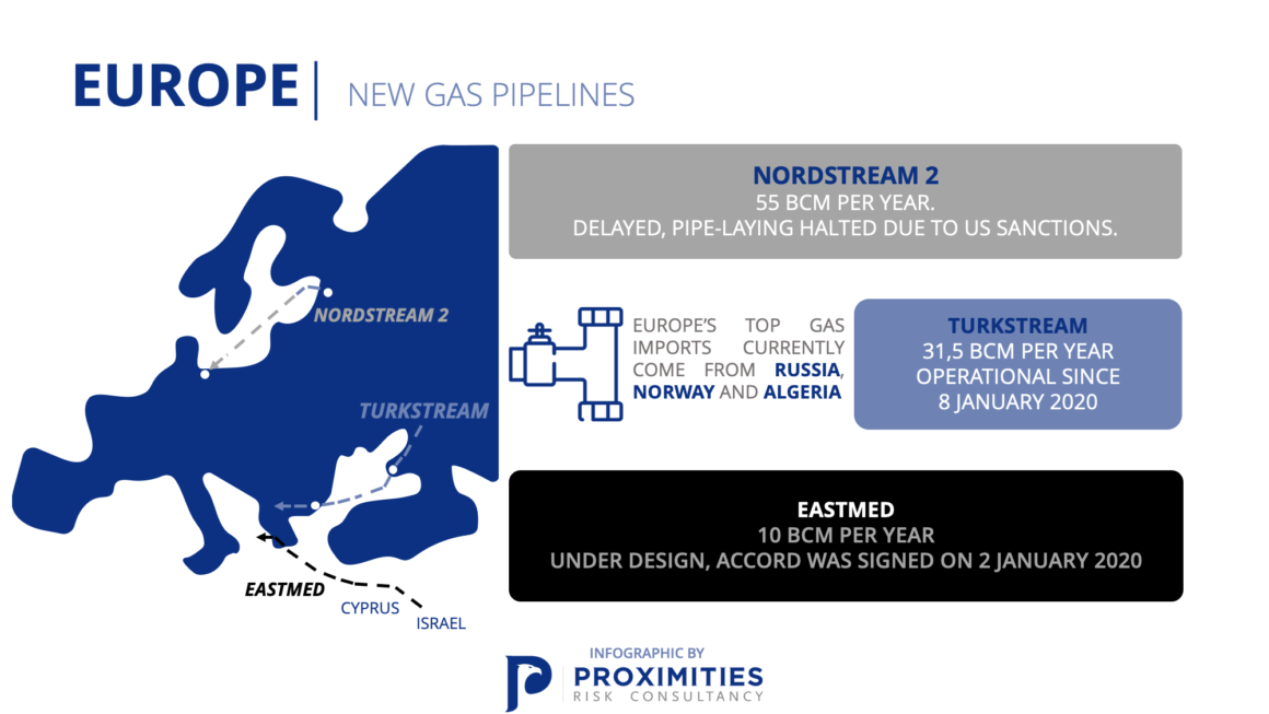 New European Gas Pipelines