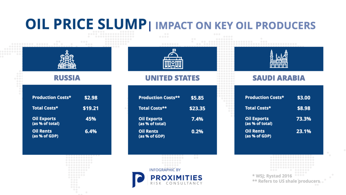 Oil Price Slump