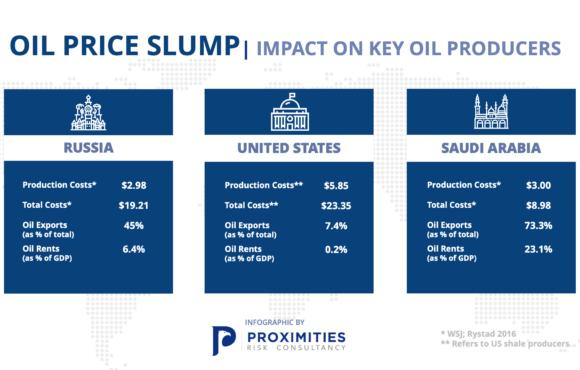 Oil Price Slump