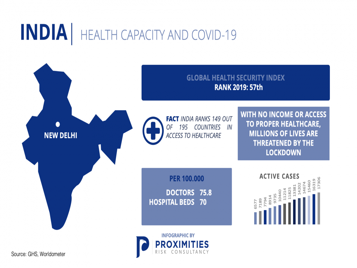 India | Healthcare Capacity and COVID-19
