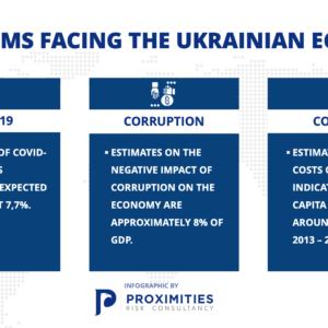 Problems Facing the Ukrainian Economy