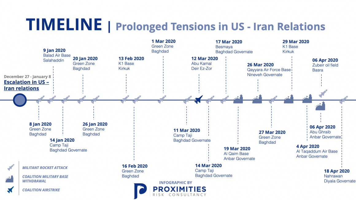 Prolonged Tensions in US – Iran Relations