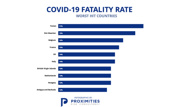 COVID-19 Fatality Rate