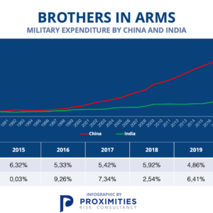 India & China: Brothers in Arms