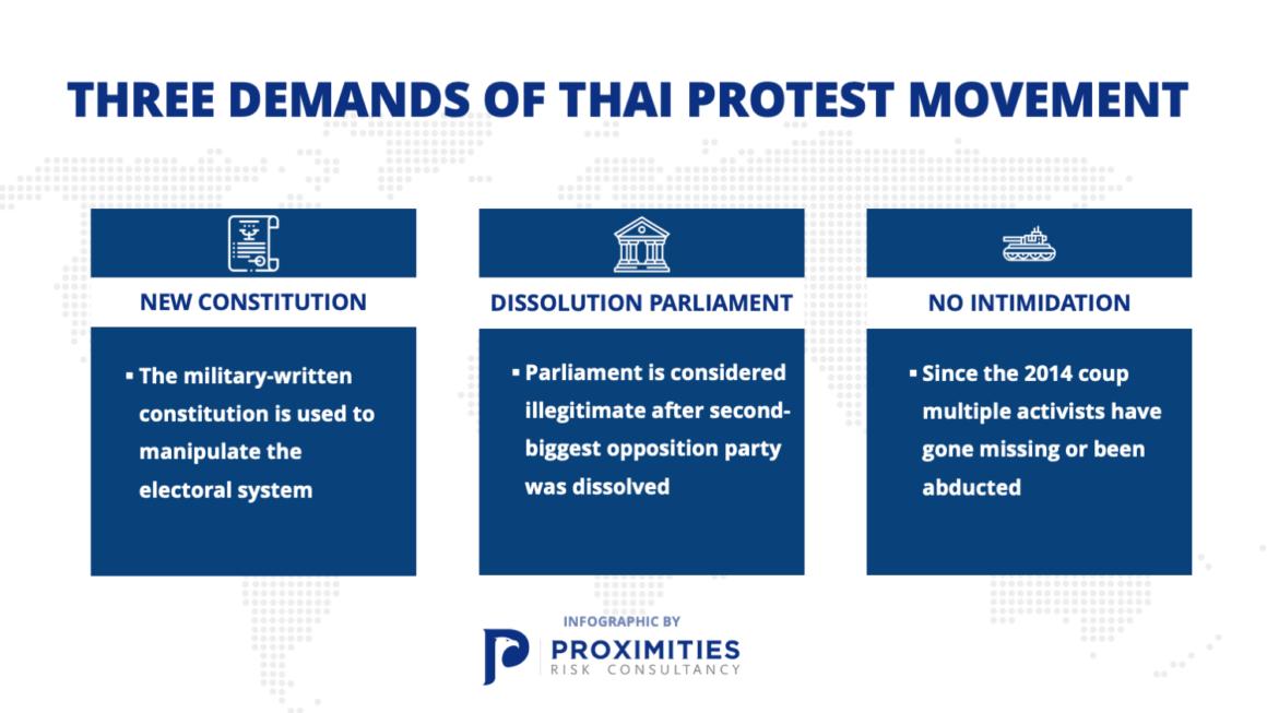 Three Demands of Thai Protest Movement