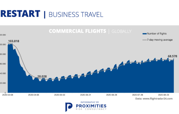 Availability of commercial flights
