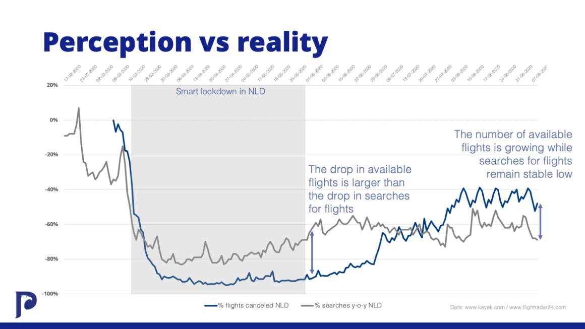 Flights: perception vs. reality