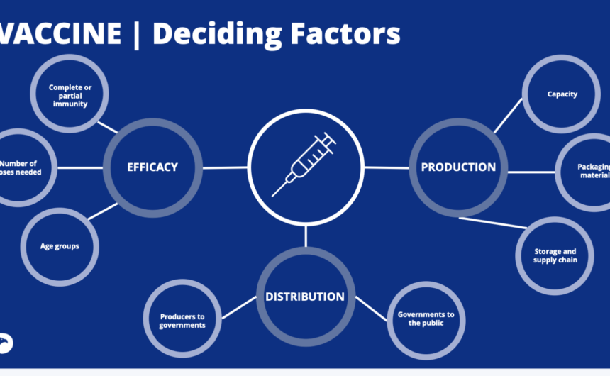 Vaccine: Deciding Factors